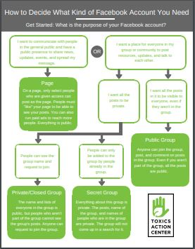 How to Decide What Facebook Account You Need Flowchart